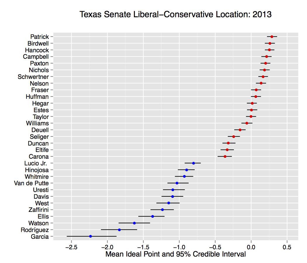 Texas conservative